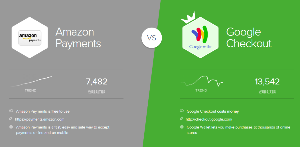Amazon Payments VS Google Checkout