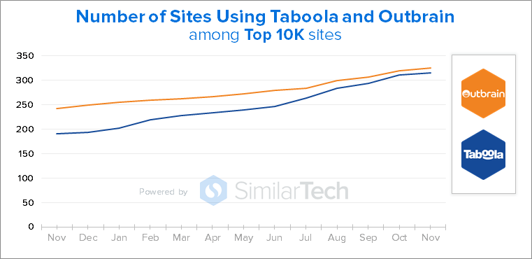 Top 10k Sites Using Taboola and Outbrain