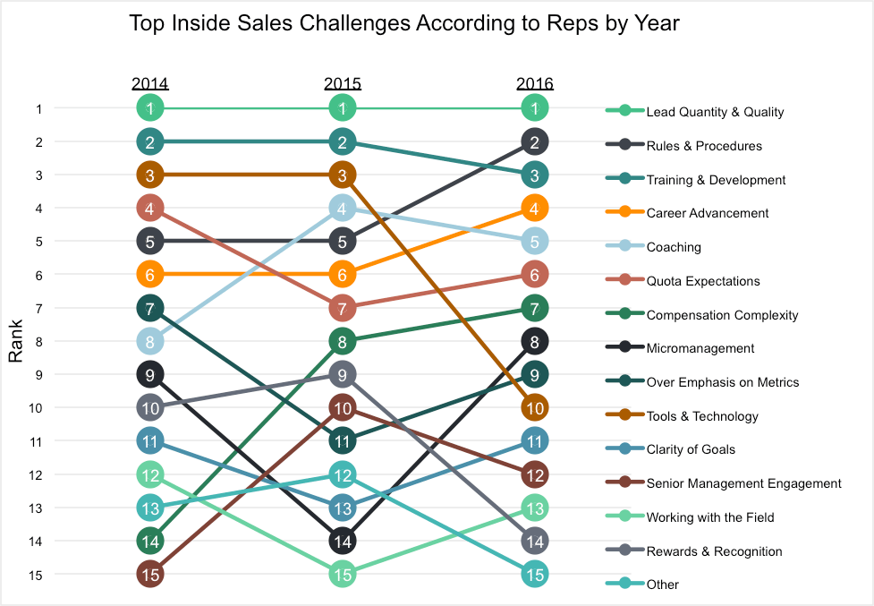 Sales Reps Biggest Challenges by Year