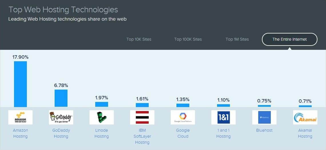 Top Web Hosting Technologies