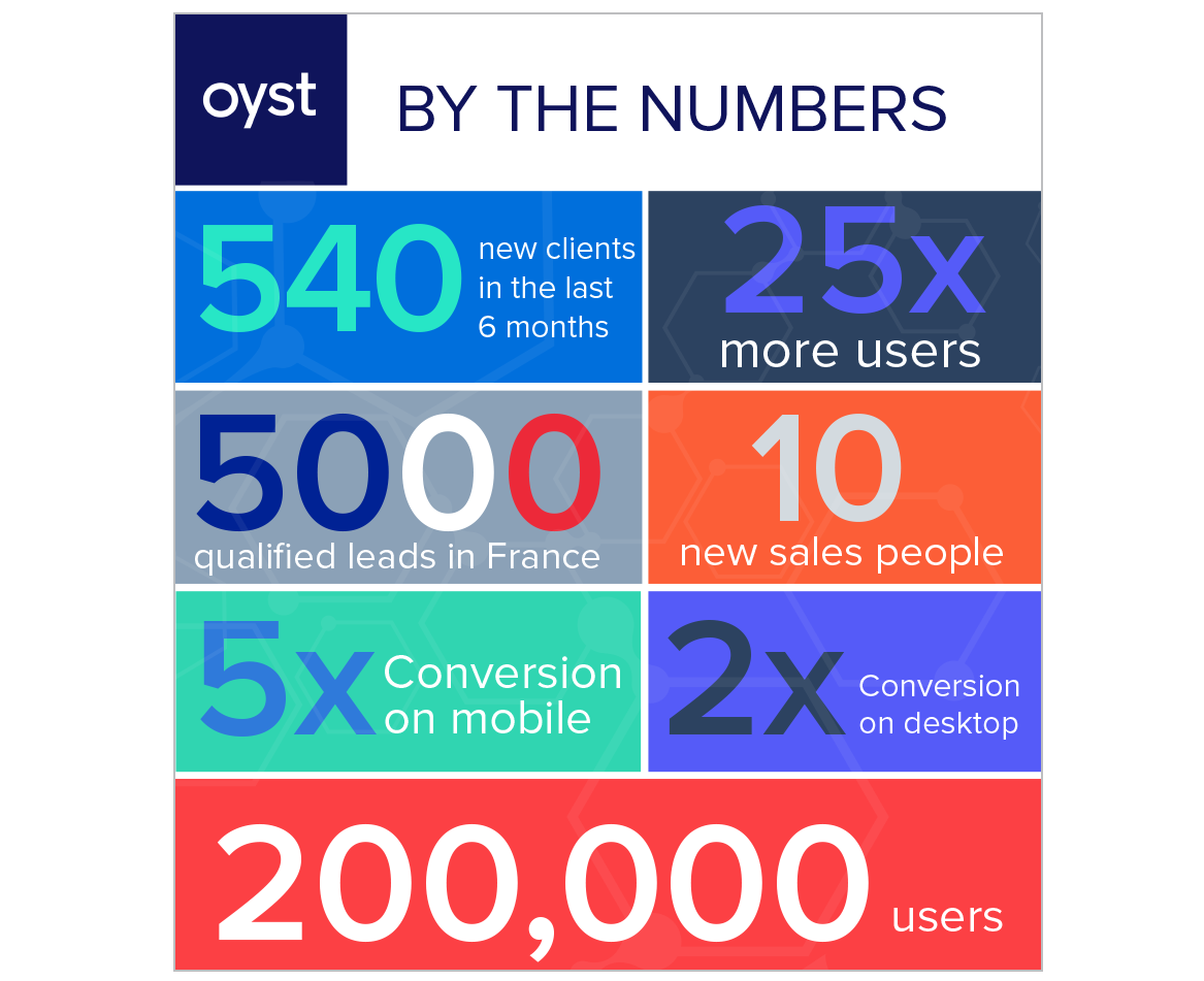 oyst by the numbers.png